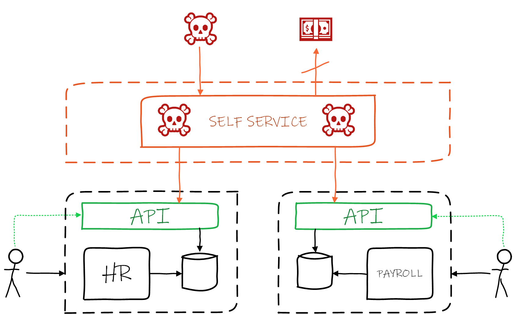 Use of API gateways stops an attacker from getting access to backend systems